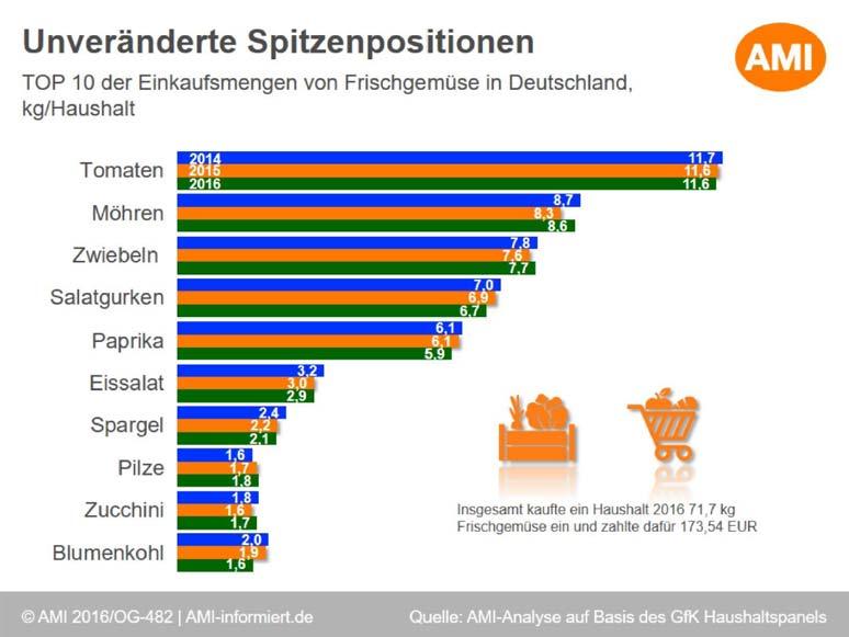Erstmals finden sich Pilze 2016 unter den Top Ten der Gemüsearten in Deutschland.