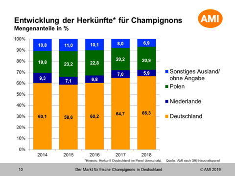 Das Chart der AMI zeigt eindrucksvoll, wie sich die Mengen deutscher Champignons in den letzten Jahren entwickelt haben.