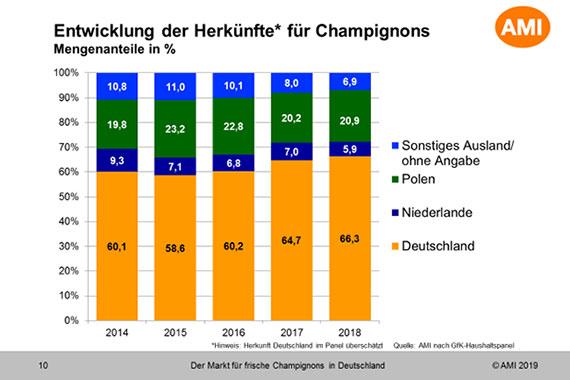 Markt für Pilze in Deutschland